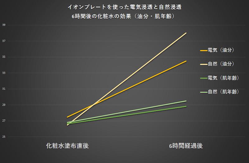 油分と肌年齢は、電気浸透したほうがより油分が少なく、肌年齢も若い