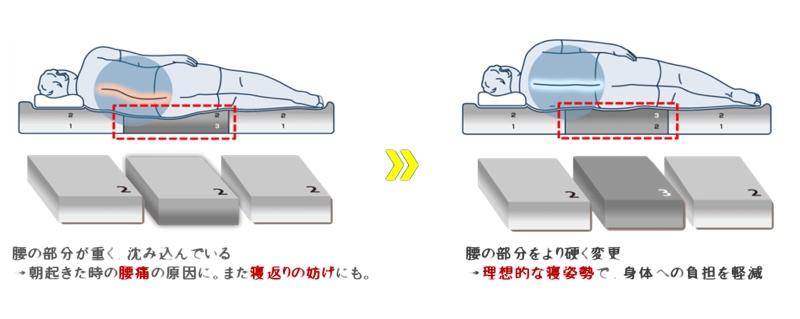 体型に合わせてトッパーの入れ替えが可能