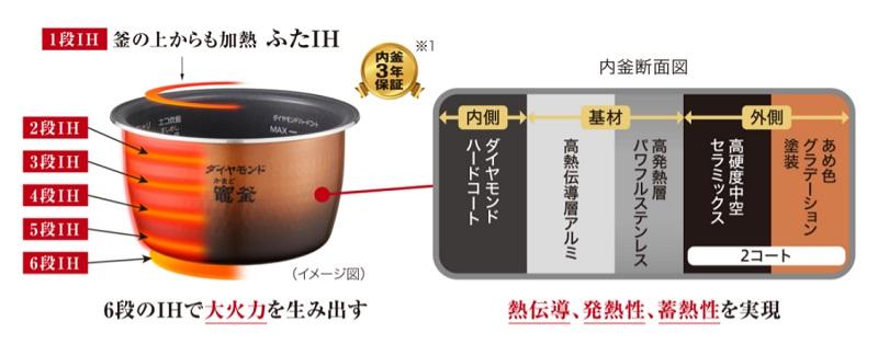 熱伝導・発熱性・蓄熱性に優れたダイヤモンド竈釜を採用