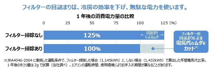 フィルター掃除をしないと消費電力が増加してしまう(ダイキン工業「エアコン節電情報」より)