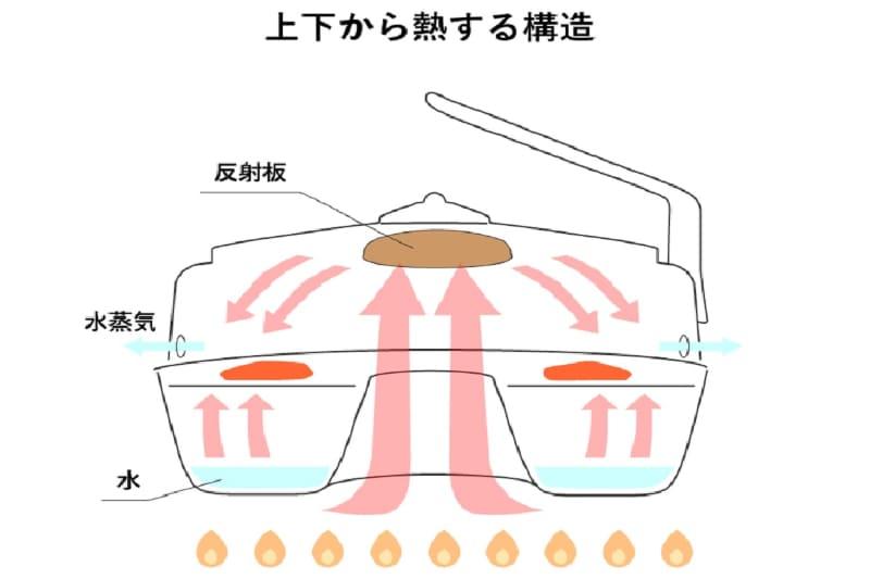 上下からの加熱により旨味を封じこめ、ひっくり返すことなく両面をこんがり焼く