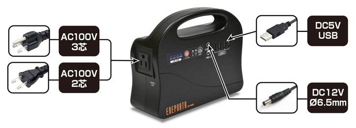 AC100Vのほか、DC5V(USB)、DC12Vでの出力が可能