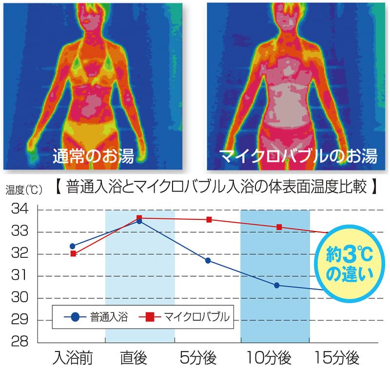 マイクロバブル入浴は、一般的な入浴よりも、体の芯から温まれる