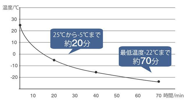 外気温25℃/庫内温度25℃の場合、約70分で-22℃に到達するという