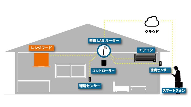 HEMSのイメージ。住宅設備や家電など、家中の機器を一括でコントロールする管理システム