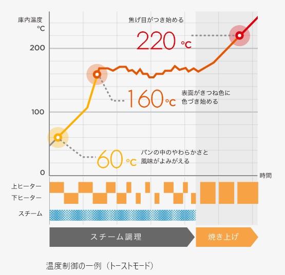 リニューアルモデルは温度制御をより細かく行なう