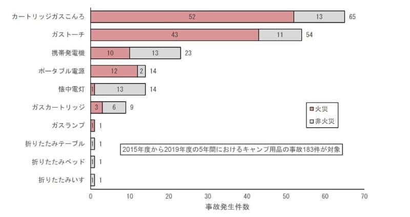 製品別の事故発生件数(2015~2019年度)