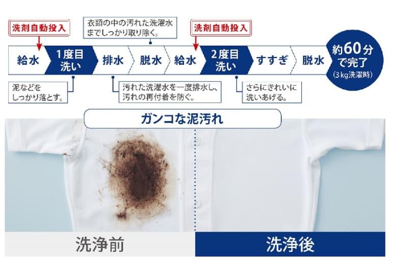 1度目洗いで汚れた洗濯液を排水/脱水してから、洗剤を自動投入して2度目洗いに入る新コースを搭載