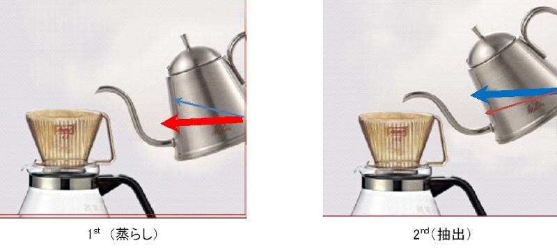 アロマラインに沿ってコーヒーを淹れる