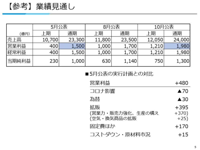 十河社長は「年間営業利益では2,000億円以上の達成に挑戦する」と意欲をみせる