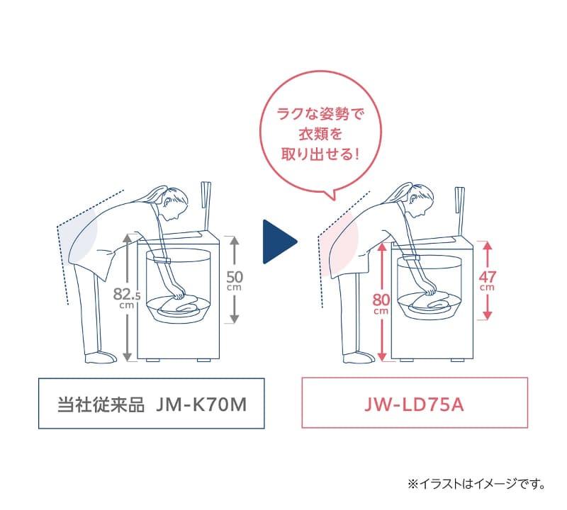 ローデザインと浅い洗濯槽で小柄な人も使いやすくした