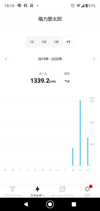 8月の途中から使い始めたので、まだ3カ月分のデータしかない