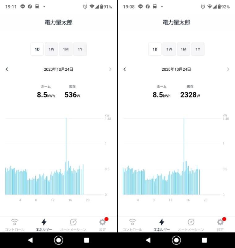 エアコンをONにすると、いきなりW数が跳ね上がる。エアコンをつける前は536Wだった(左)のに、ONでは2,328Wにまで1,792W増加した(右)