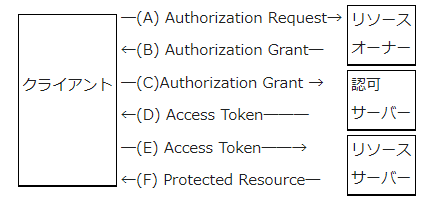 """デバイスID(Remo固有のID)とそれに対応するアクセストークンを使ってセキュリティを確保(出典:<a href=""""https://ja.wikipedia.org/wiki/OAuth"""" class=""""n"""" target=""""_blank"""">Wikipedia「OAuth」</a>)"""