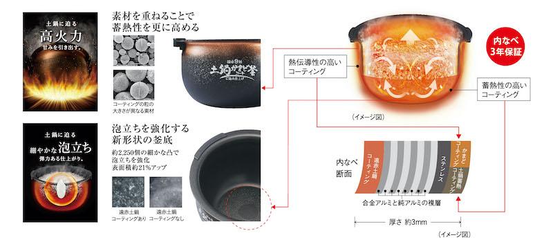 炊飯器で土鍋のような炊き方に近づけるため、様々な加工を施している
