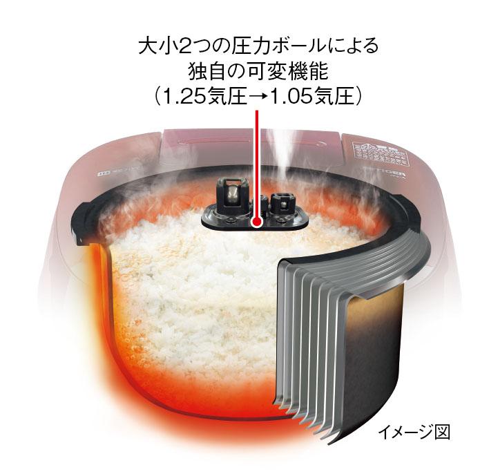 大小2つの圧力ボールにより、炊きあげ時と炊きあげ後にかける圧力を可変させる