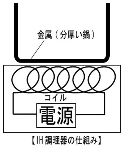 """コイルと呼ばれる電線を巻いた部品に、電流を高速の順逆方向へ流すことで、鍋の金属に電流が発生し、鉄(金属)の持つ抵抗により鍋自体が発熱する(画像の出典:<a href=""""https://ja.wikipedia.org/wiki/%E8%AA%98%E5%B0%8E%E5%8A%A0%E7%86%B1"""" class=""""n"""" target=""""_blank"""">Wikipedia「誘導加熱」</a>)"""