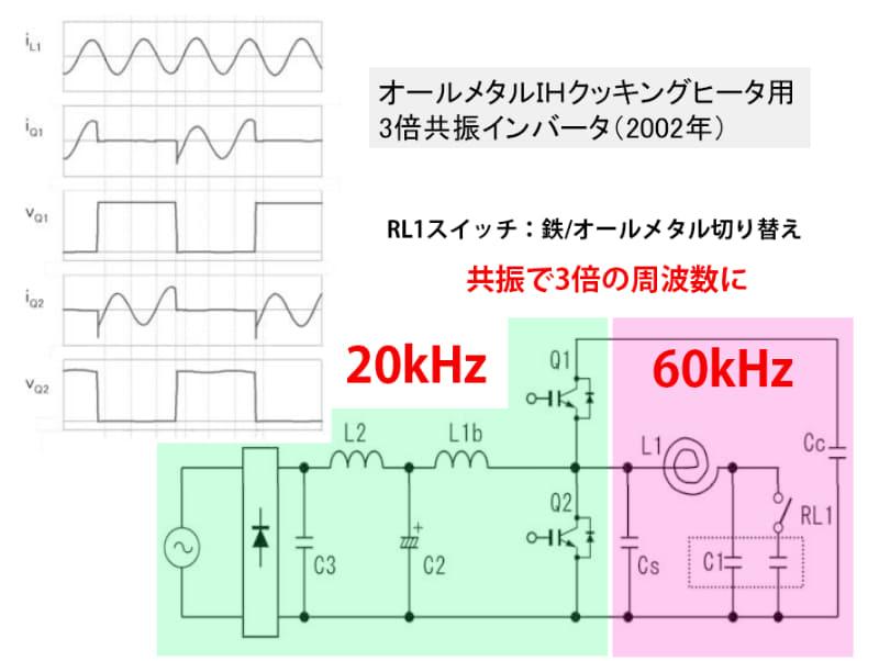 緑部分がIGBT(Q1,Q2)によるスイッチングの20kHz。ピンクはLC共振による60kHz(出典:大阪工業大学 大森秀樹氏「家庭用共振型インバータとパワーデバイスの展開」パワーエレクトロニクス学会)