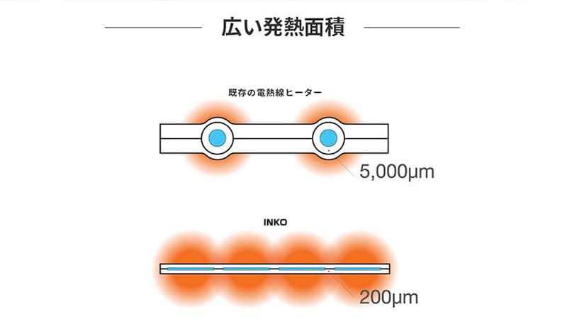 マット全体に印刷された銀ナノインクが発熱する