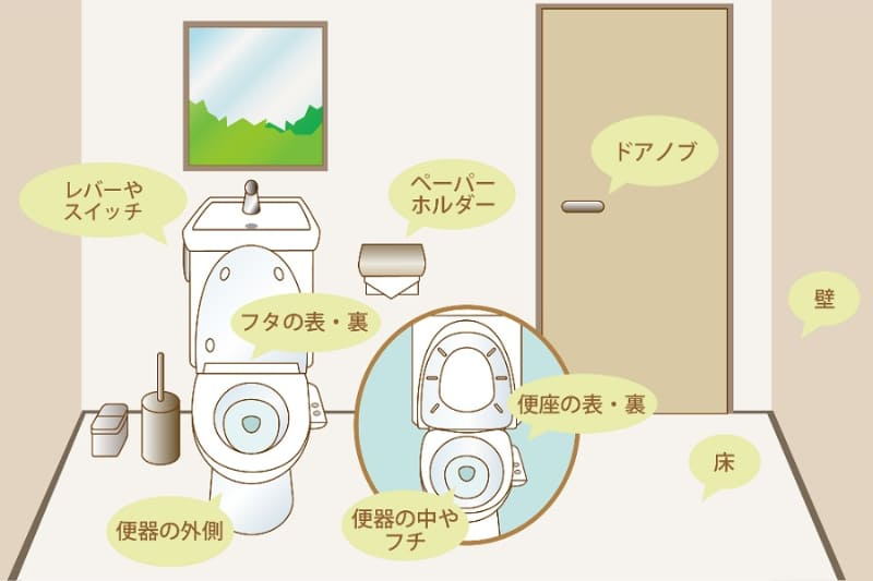 トイレで掃除する場所は便器のほかにもいろいろ