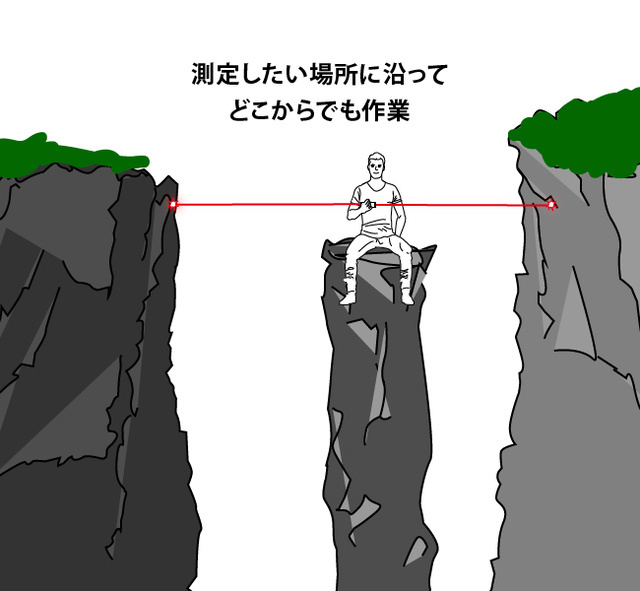 一度に本体の左/右/左右合計の3つの距離を計測できる