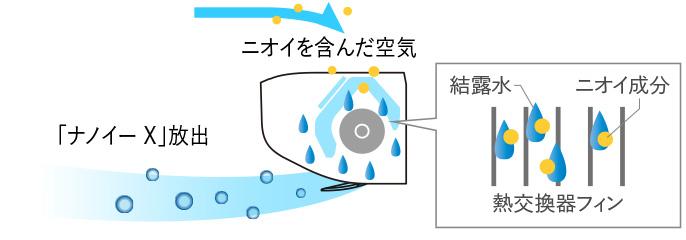 「においケア」モード時は、ニオイを空気ごと吸引。結露で洗い流す