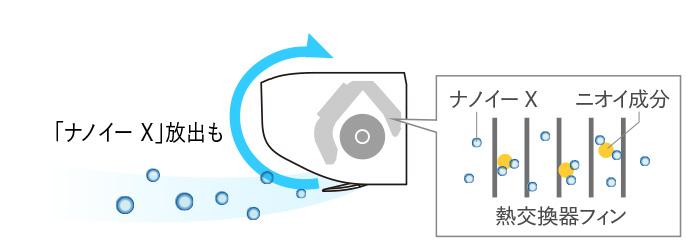 さらにナノイー Xを循環させ、ニオイ成分を抑制