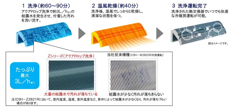 結露水で熱交換器を洗浄する「アクアドロップ洗浄」