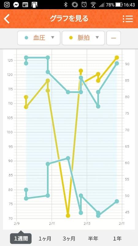 最高血圧/最低血圧/脈拍を表示。「血圧」のみ、「脈拍」のみなどの選択ができる。体組成計などと組み合わせれば、「体重」などもこちらのグラフに追加できる