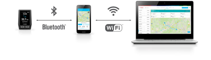 スマートフォンやPC上でライディング記録を確認できる