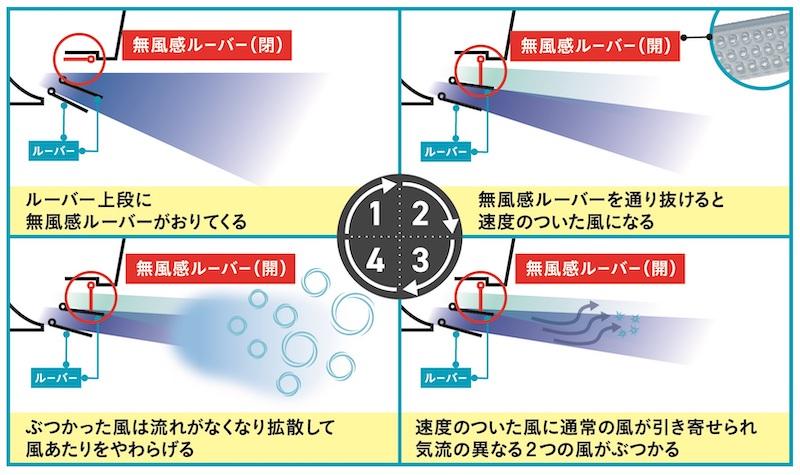 冷房・空気清浄・除湿時の「無風感技術」