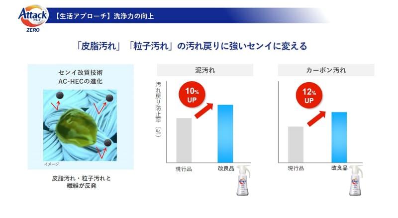 汚れ戻り防止率が泥汚れでは10%、カーボン汚れでは12%アップ