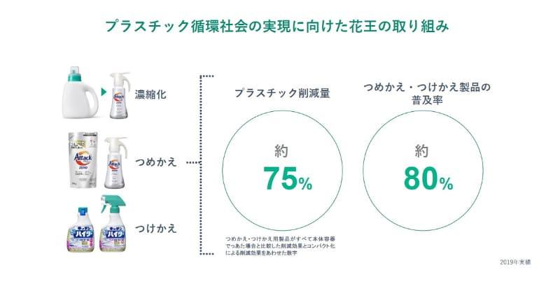 つめかえ/つけかえなどによるプラスチック削減量は約75%