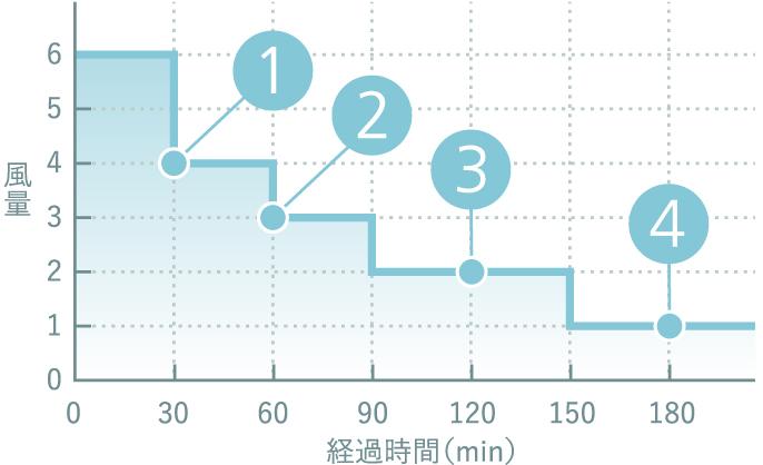 風量6で設定した場合の例。30分後に4になり(1)、室温が同じか下がっていれば風量が弱まり(2)、室温が上がった場合は風量は変わらない(3)。風量が1になったら室温が下がっても1のまま運転(4)