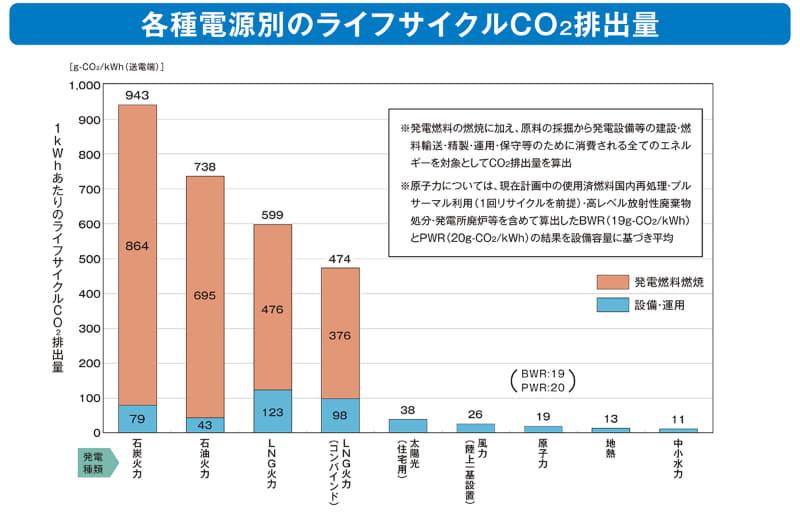"""発電方式の違いによる単位電力あたりのCO<span class=""""em sub"""">2</span>排出量。沖縄電力が導入しているのは「LNG火力」でも高効率の「コンバインド」タイプ。コンバインドタイプのLNG火力に変えるだけで、石炭の50%、石油の64%までCO<span class=""""em sub"""">2</span>を削減できる(出典:<a href=""""https://www.ene100.jp/zumen/2-1-9"""" class=""""n"""" target=""""_blank"""">一般財団法人 日本原子力文化財団「原子力・エネルギー図面集」</a>より)"""