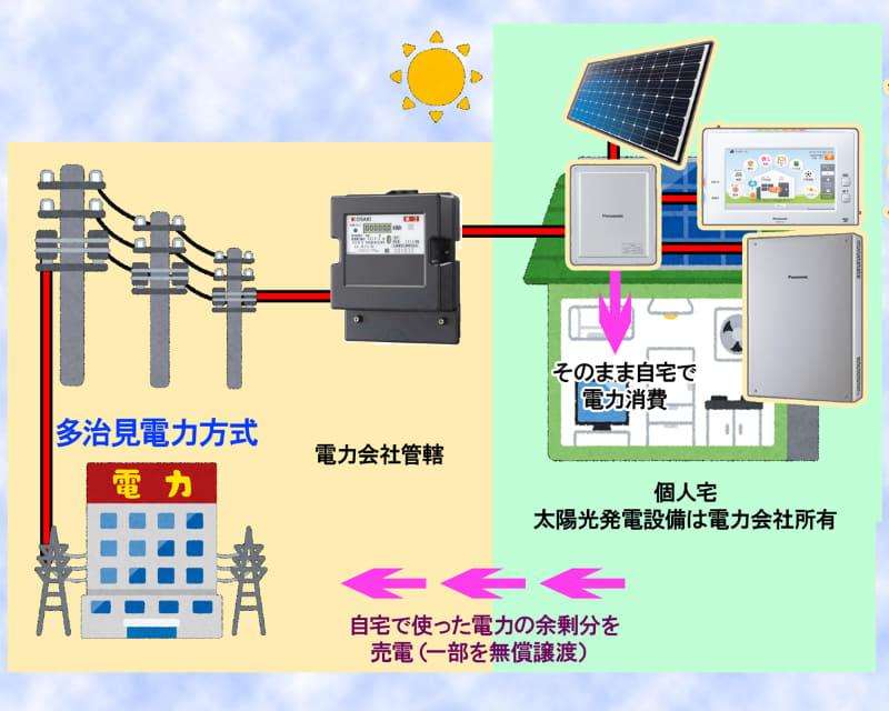 多治見電力の方式。一般的な太陽光発電は、電力メーターの内側に設置して、HEMS(ディスプレイ)端末などで売電と買電の様子などが分かるようになっている