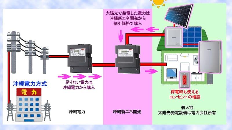 沖縄電力のかりーるーふは、太陽光発電施設がすべて電力メーターの外にある。だから発電した電力はすべて沖縄電力のものなのでディスプレイ端末が家にない。将来的には、沖縄電力のホームページから発電量などを参照できるようにするという