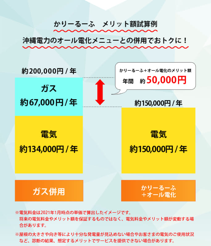 オール電化プランと合わせると年間5万円がお得になるという