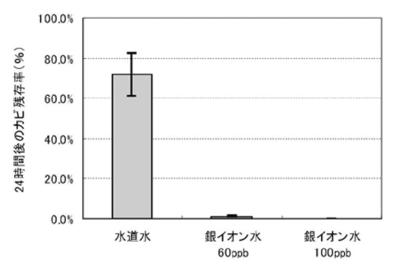 """とある規定の培養方式による24時間後のカビ菌生存率。水道水は7割近くのカビが生存したままだが、銀イオン水はほぼ全滅している(出典:シャープの技術論文「Ag<span class=""""em sup"""">+</span>(銀)イオンの洗濯槽除菌への応用とカビ不活化効果の検証」)"""