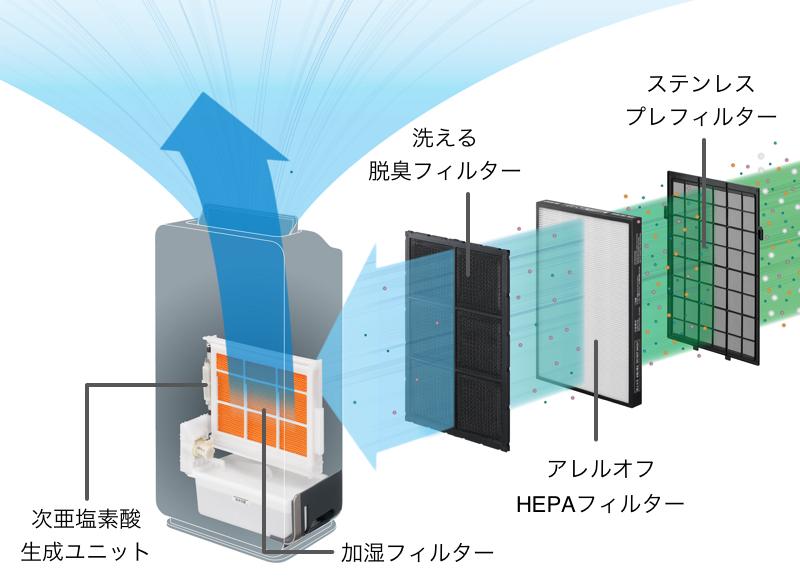 次亜塩素酸生成ユニットのほか、加湿フィルター、脱臭フィルター、HEPAフィルターなどを搭載