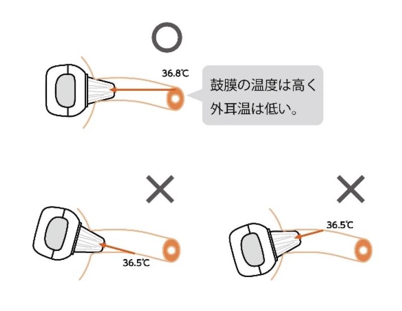 耳式体温計は、プローブの先端が鼓膜の方をまっすぐ向いている状態で計測する