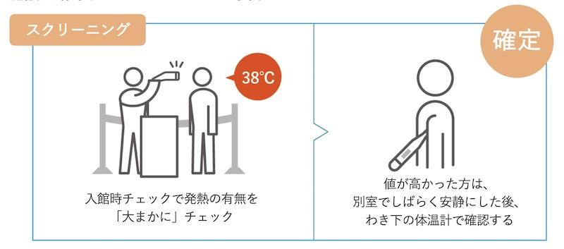 非接触体温計での測定結果が高い場合は、改めてわき下の体温計で検温する
