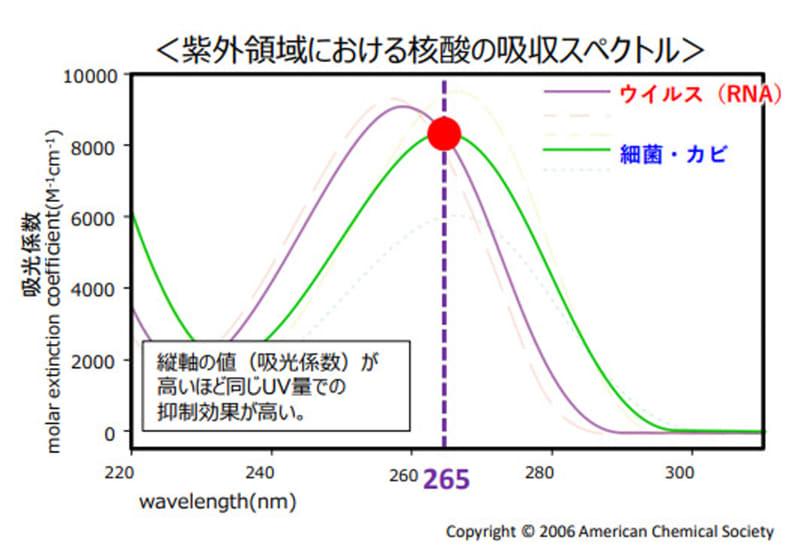 下の数字はUVの波長、横の数字は吸光係数(菌などが光を吸収する量を示す定数)。265nm付近のUVがウイルスや細菌、カビに吸収されやすい光であることがわかる