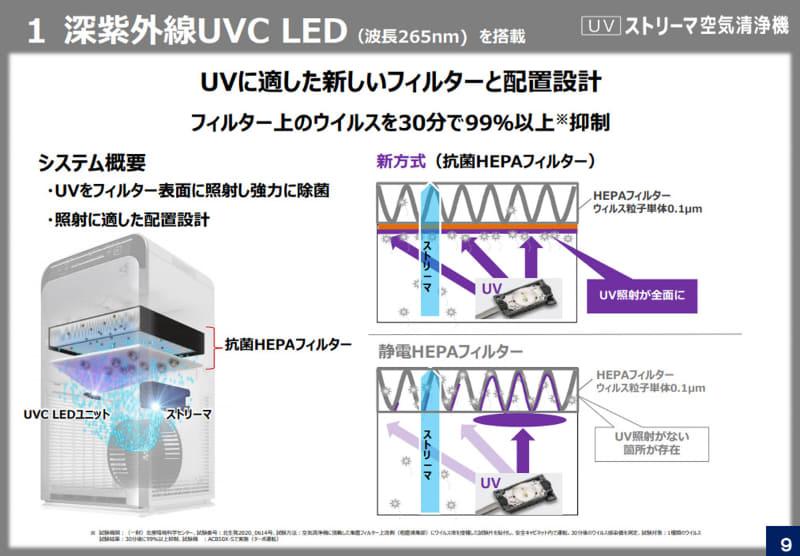 UVCが当たるのは粗塵フィルター表面。UVCが当たらない部分は「抗菌フィルター」「ストリーマ」で除菌