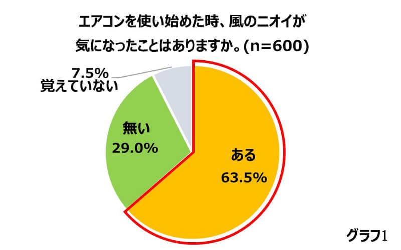 エアコンのニオイが気になる人は約6割