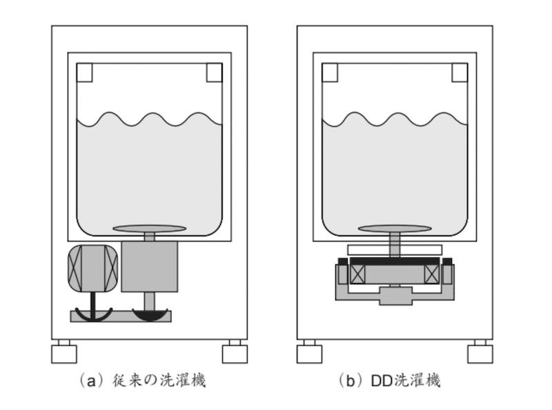 国内で主流の縦型洗濯機を横から見たところ。洗濯機の下部にモーターを搭載し、洗濯槽内のパルセーターを回すことで、槽内に水流を生み出し、衣類を洗浄していく。図の左は一般的なモーターの配置。右図はダイレクトドライブ方式