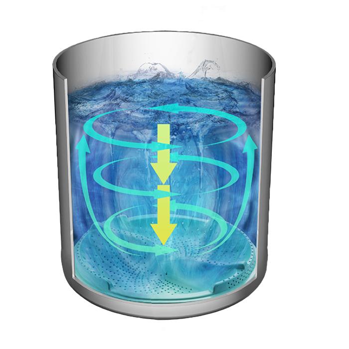 パルセーターを回転させることで、槽内に水流を起こす