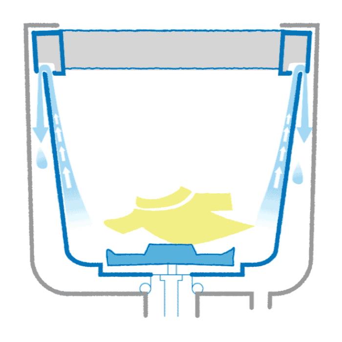 シャープ「穴なし槽」の脱水方法