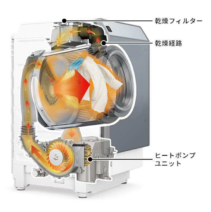 ドラム式洗濯乾燥機に搭載されているヒートポンプ機構(画像はシャープ)。これをそのまま縦型洗濯機に搭載しようとすれば、本体サイズが大きすぎてしまう。例えば洗濯槽の上下に搭載すれば、本体が高くなり洗濯物の出し入れに不便。左右に収めようとすれば、そもそも洗濯機を設置できなくなってしまう