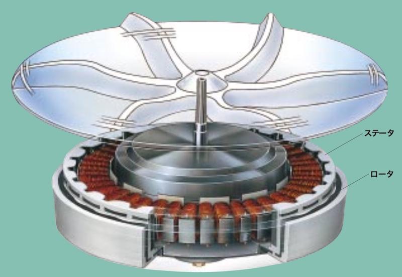 ダイレクトドライブ方式は、モーターがパルセーターに直結している
